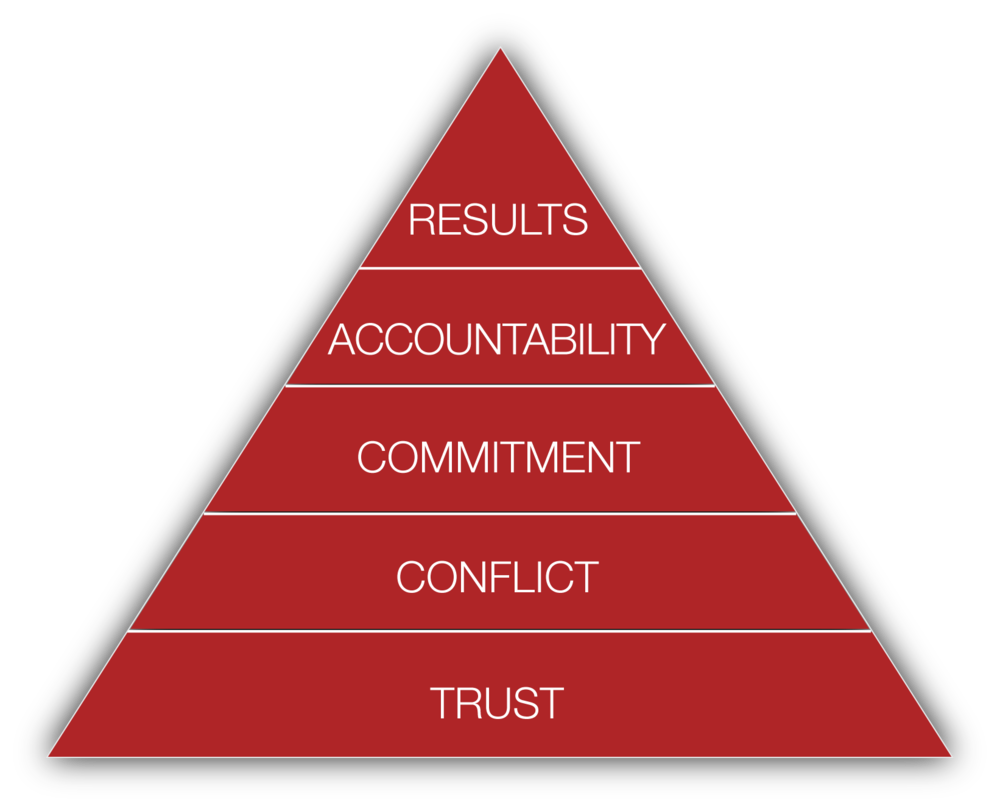 Five Behaviors model_red.png