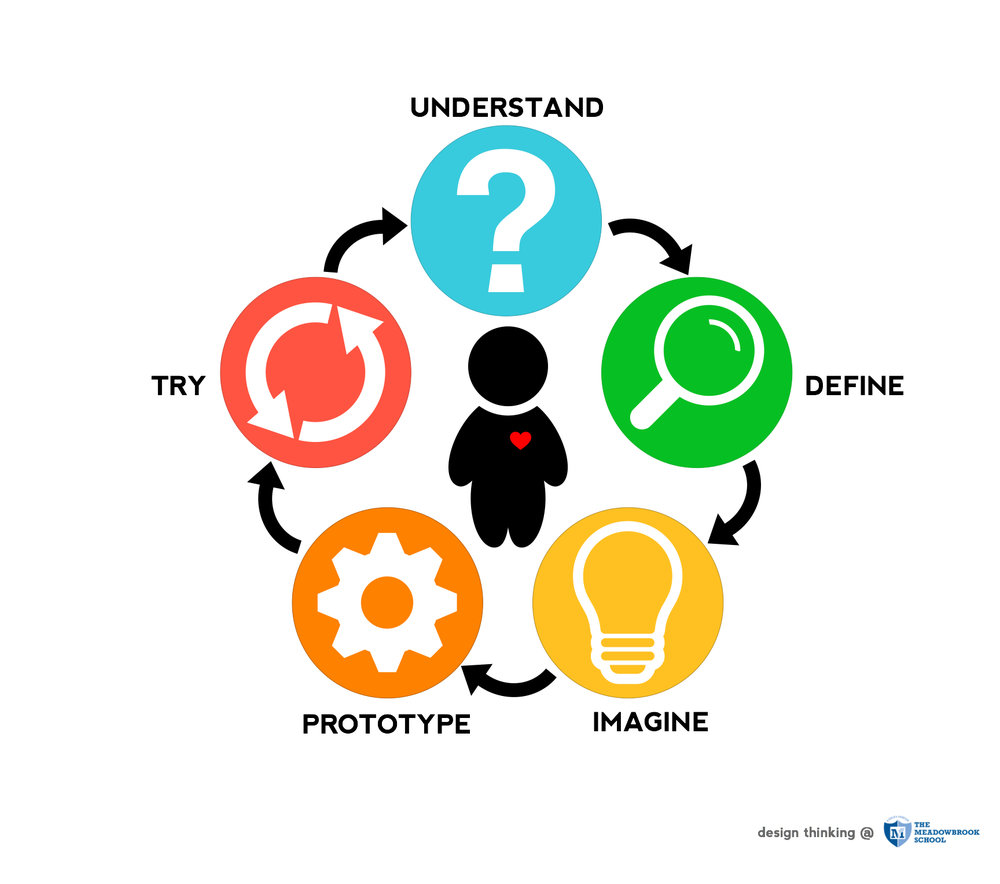 Our Design Thinking process for students, with empathy at the heart.