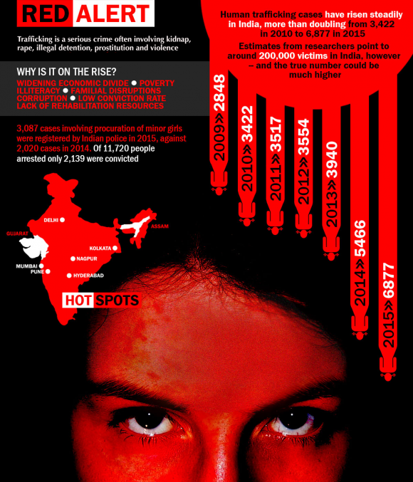 Source image : http://www.atimes.com/article/human-trafficking-india-anusha/