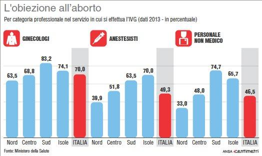 Figure      SEQ Figure \* ARABIC    1       - Utilisation de l'objection de conscience par catégories professionnelles, Ministère de la Santé, Italie, 2013