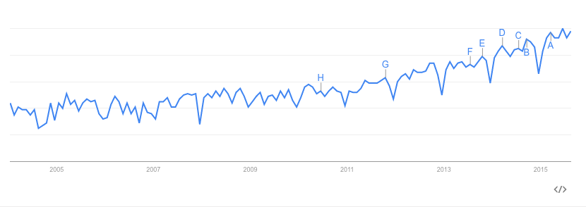 "Google search counts for ""customer experience"" from 2005 through present."
