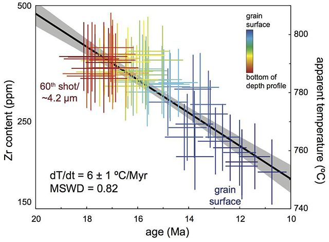 I'm excited to finally have our single-shot laser ablation depth profiling paper out soon in Chemical Geology. This figure is an example of a cooling history that can be extracted from the near-rim zoning of titanite or zircon (and likely monazite). Check it out soon!