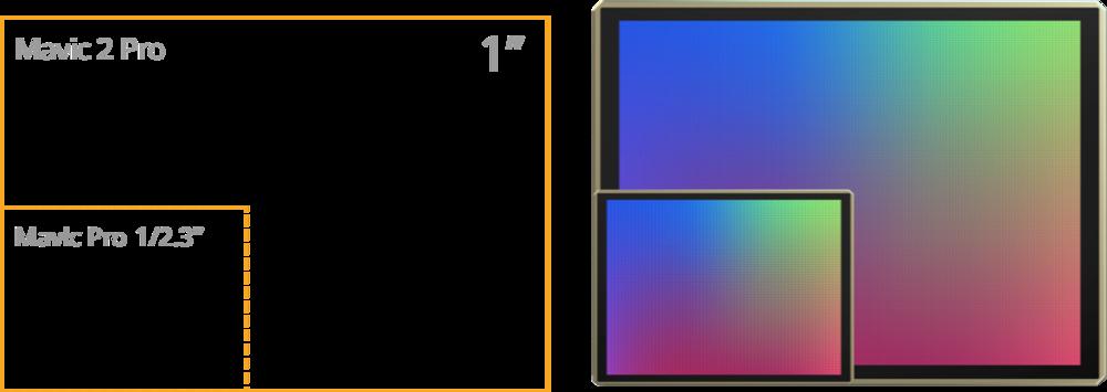 Mavic Pro vs Mavic 2 Pro - Sensor size comparison