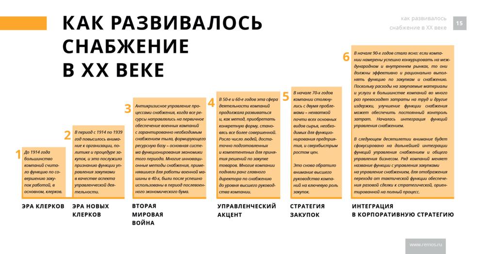 """Инфографика от """"Рэмос-Альфа"""": Как развивалось снабжение в ХХ веке"""