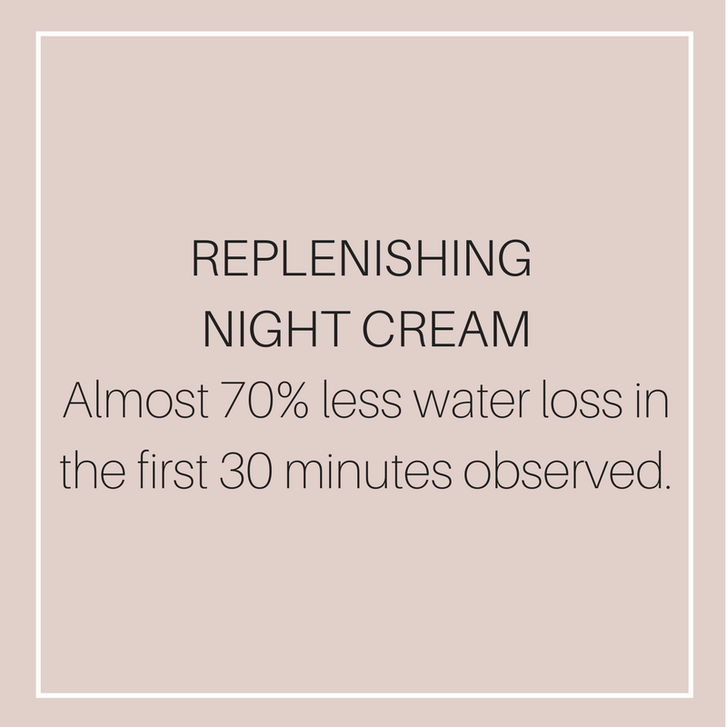NIGHT CREAMAlmost 70% less water loss %03in the first 30 minutes observed (5).png