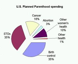 http://notenoughgood.com/wp-content/uploads/2012/02/Planned-Parenthood-chart-300x246.jpg