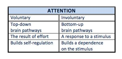 Voluntary & involuntary attention compared