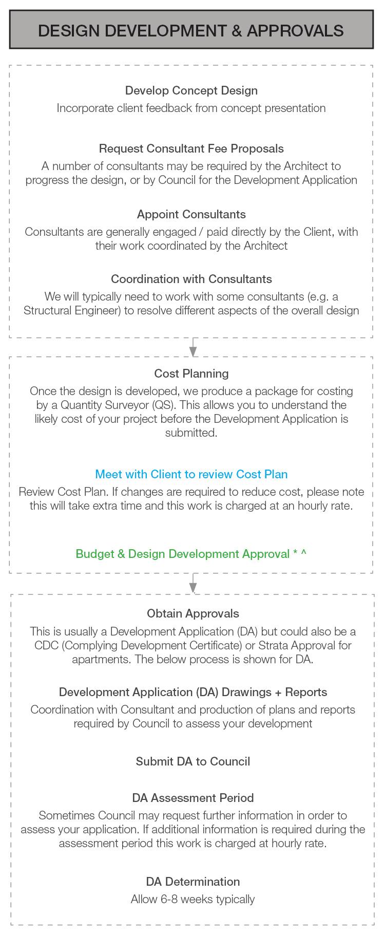 02 Design Development.jpg