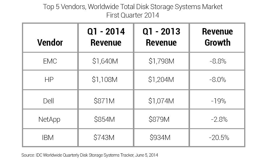 odrive-diminishing-storage-chart.png