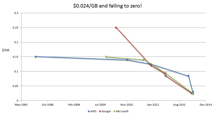 odrive-cloud-storage-pricing.png
