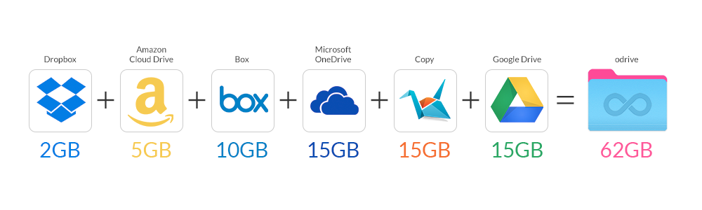 Get Over 100GB Of Free Storage Dropbox OneDrive And More