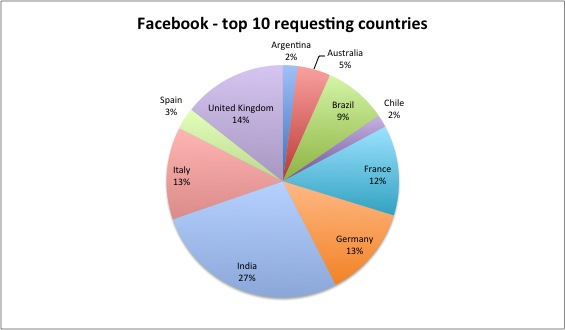 Facebook top 10
