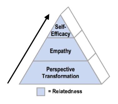 La conscience - Philagora, ressources culturelles