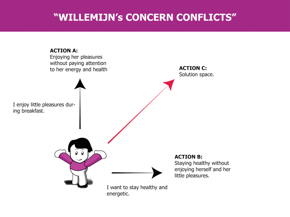 Goal conflict analysis