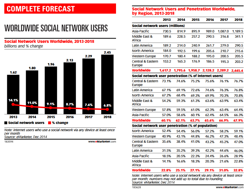 Image: Data from eMarketer on global social media use.
