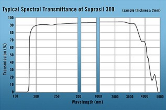IR Quartz (A.K.A.Suprasil 300) Transmission range of 220-3,500nm