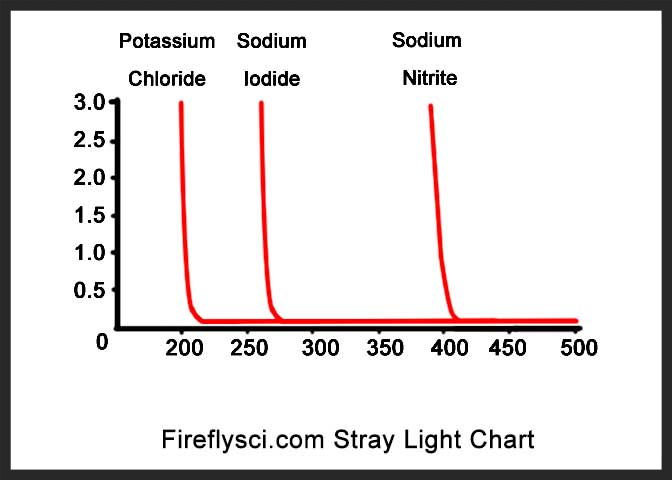 stray light fireflysci