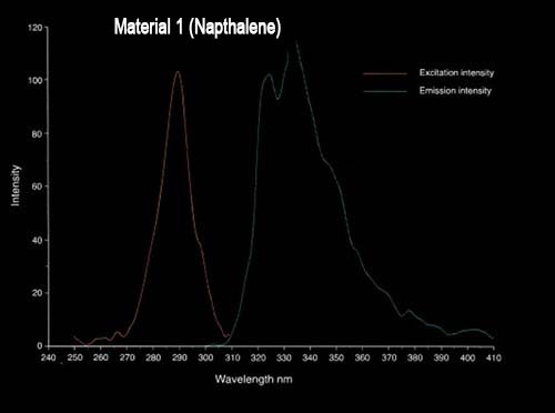 FLVP_chart1- Material 1- Napthalene.jpg