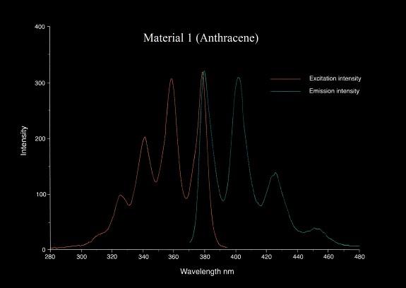 FLVP_chart1- Material 1-  Anthracene.jpg