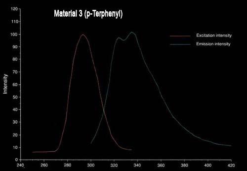FLVP_chart3- Material 3- p-Terphenyl.jpg