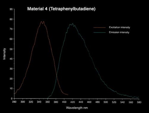 FLVP_chart4- Material 4- Tetraphenylbutadiene.jpg