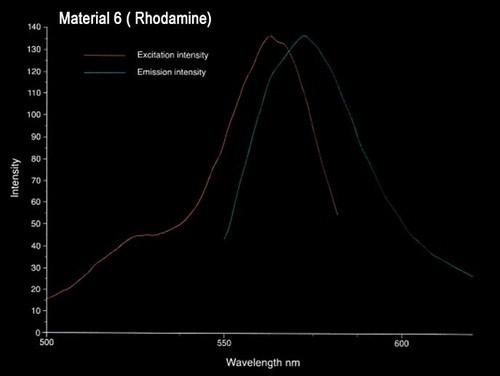 FLVP_chart6- Material 6- Rhodamine.jpg