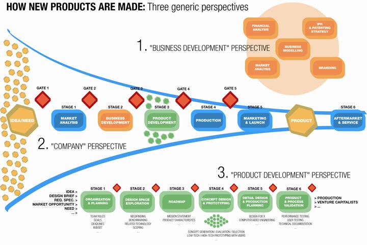 product development process diagram photo album   diagramsimages of product development process diagram diagrams