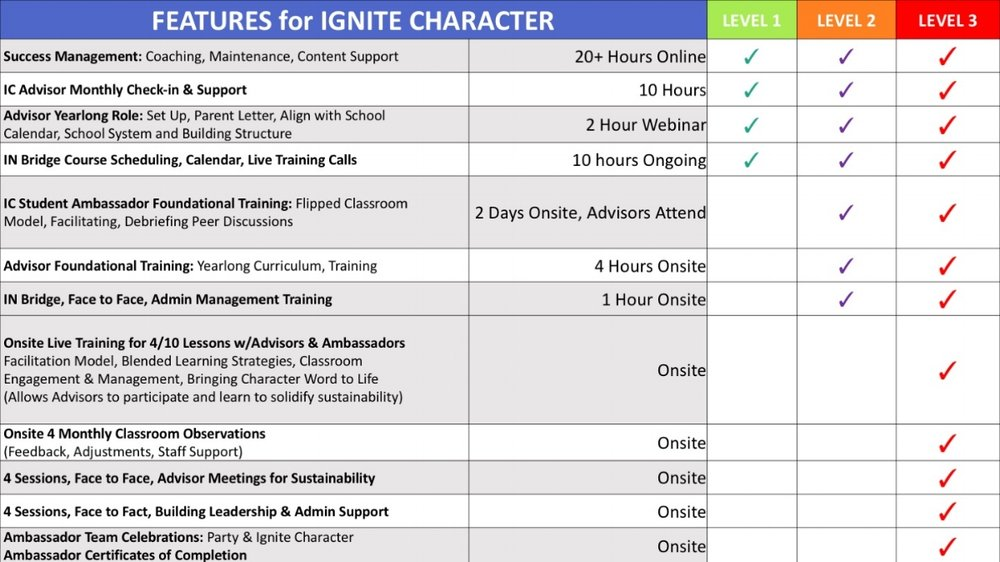 IC Support Levels Table.jpg