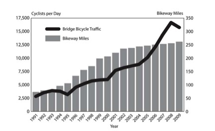Figure 1: An increase in bikeway miles in Portland, Oregon was led to an increase in bicycle traffic (Dannenberg et al., 2011).