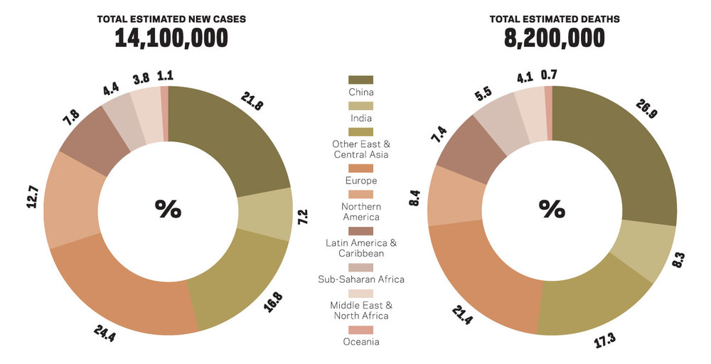 Estimated global numbers of new cases and deaths with proportaions by major world  regions, for all malignant cancers (excluding non-melanoma skin cancer) in both sexes combined, 2012. Source:  The Cancer Atlas