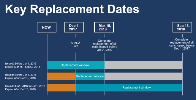 replacement-dates.png