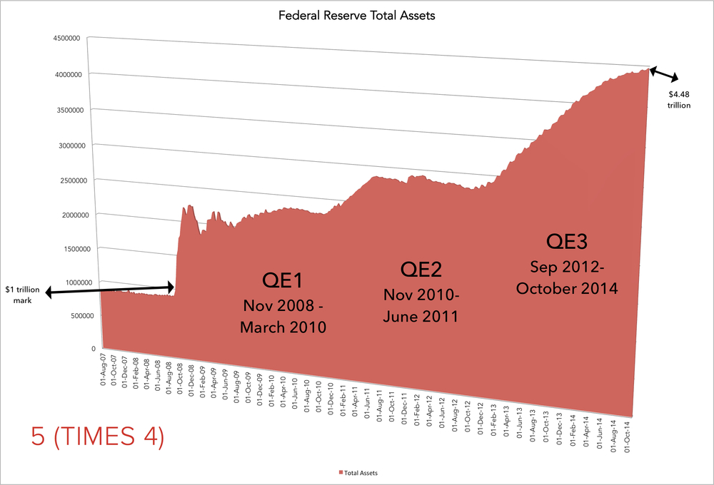 A Quick Glance at the huge increase in total assets held by the Fed