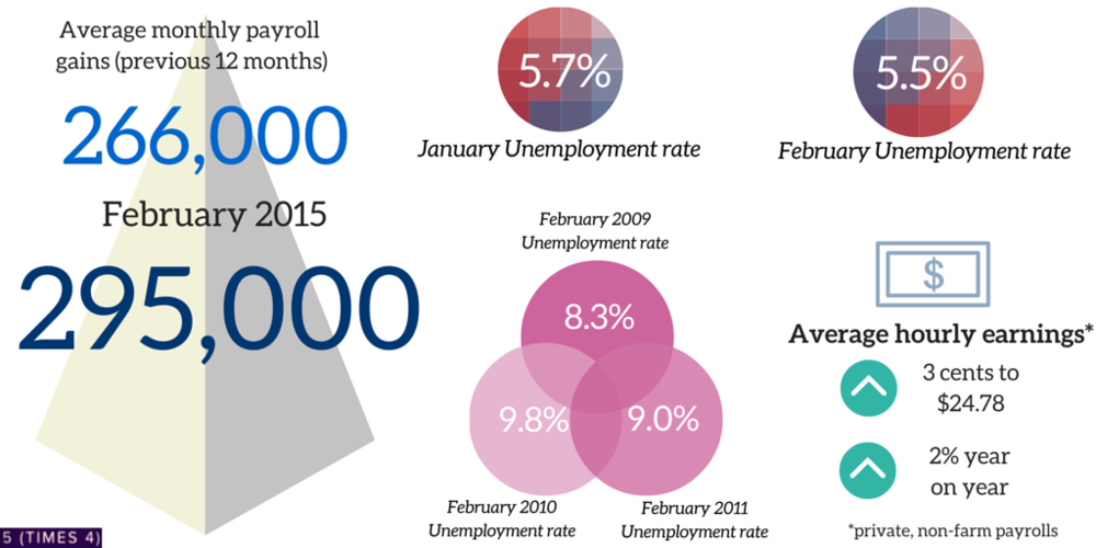 us jobs report february 2015