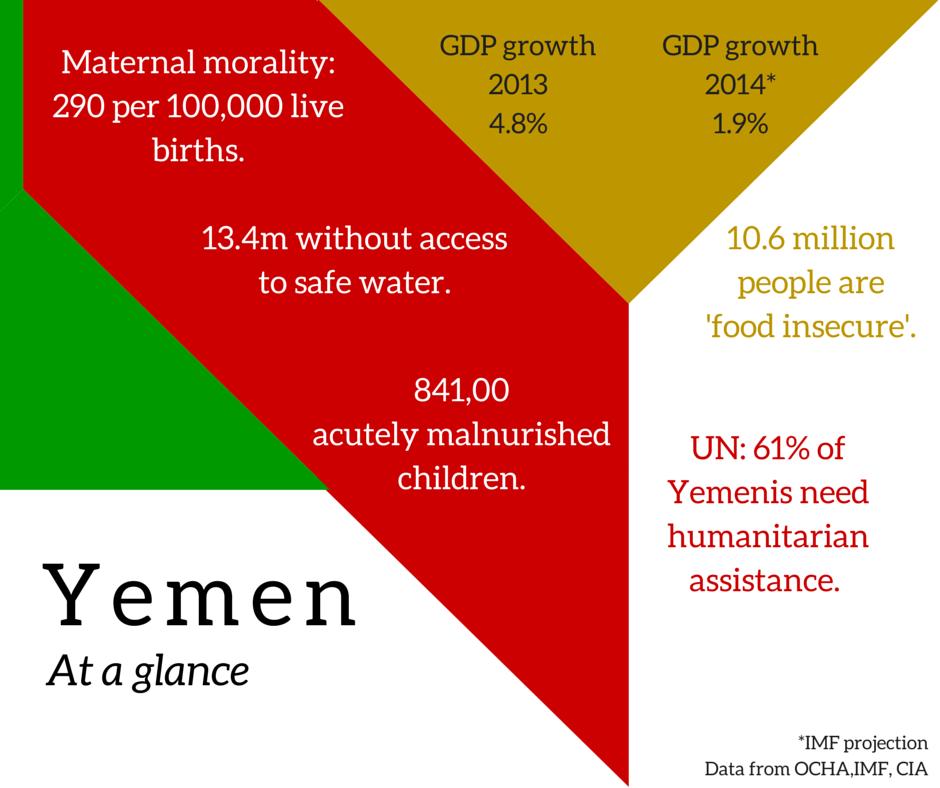 yemen poverty