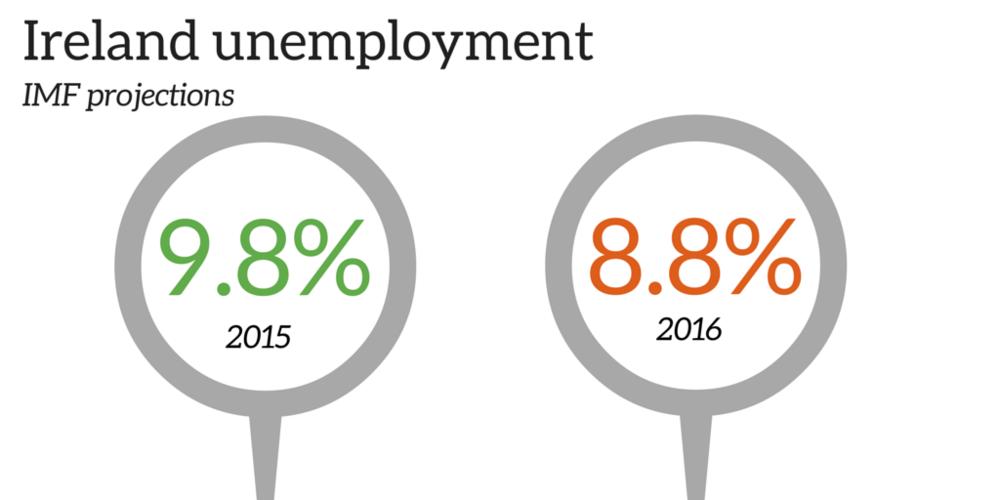 ireland unemployment
