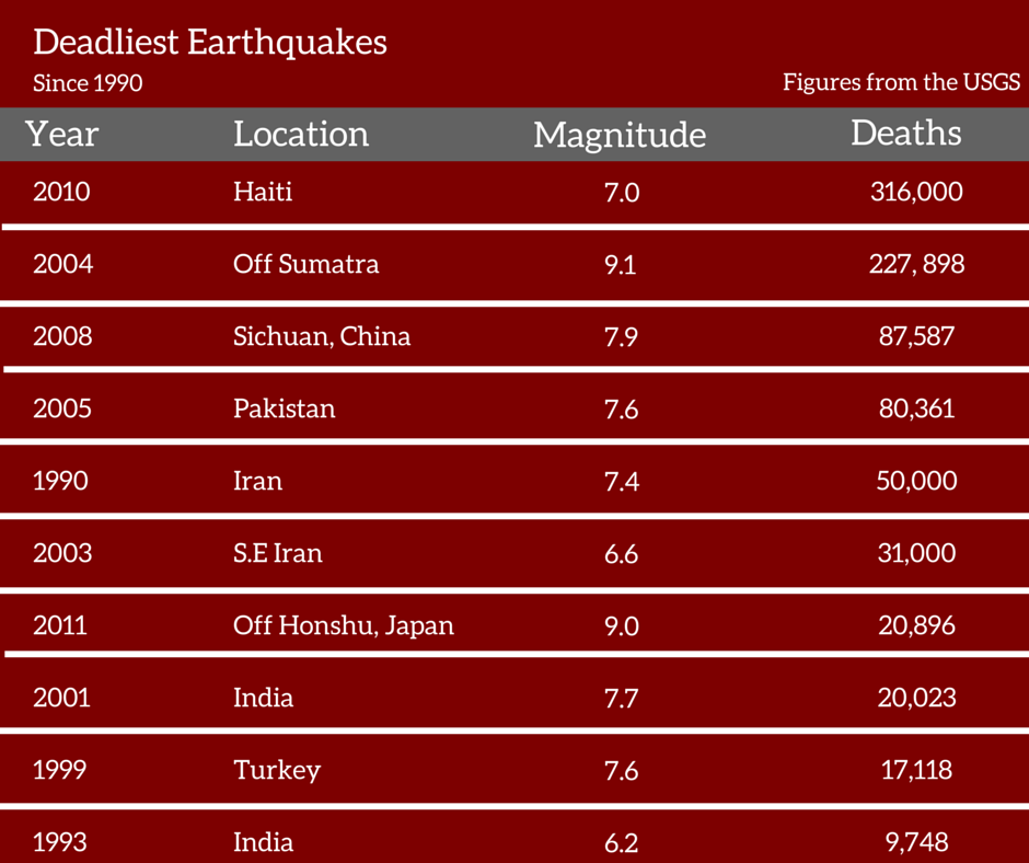 deadliest earthquakes since 1990