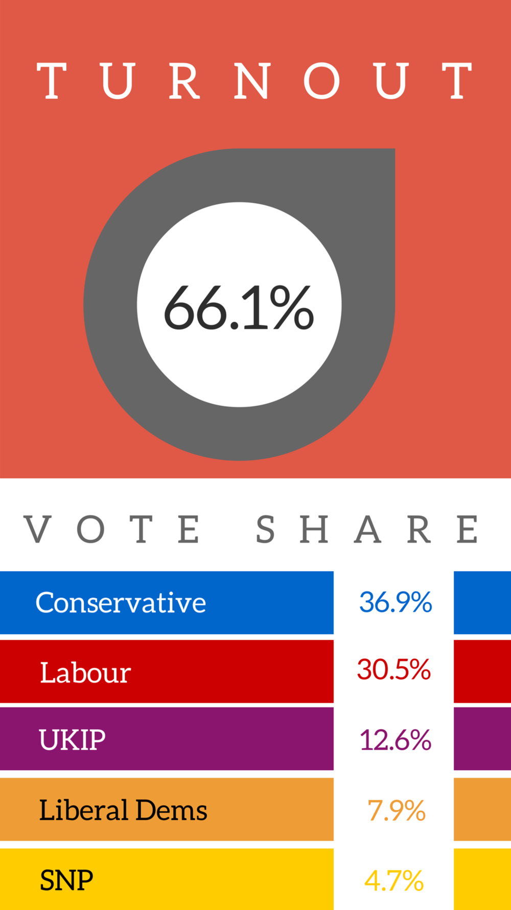 5times4 uk election vote share and turnout figures