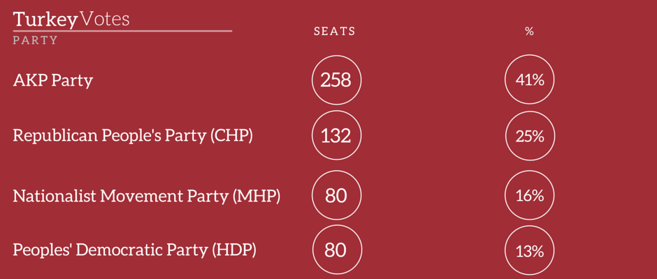 turkey election result 2015