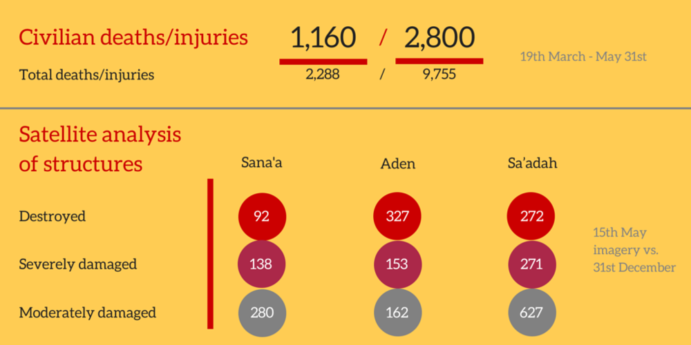 yemen deaths, structural damage