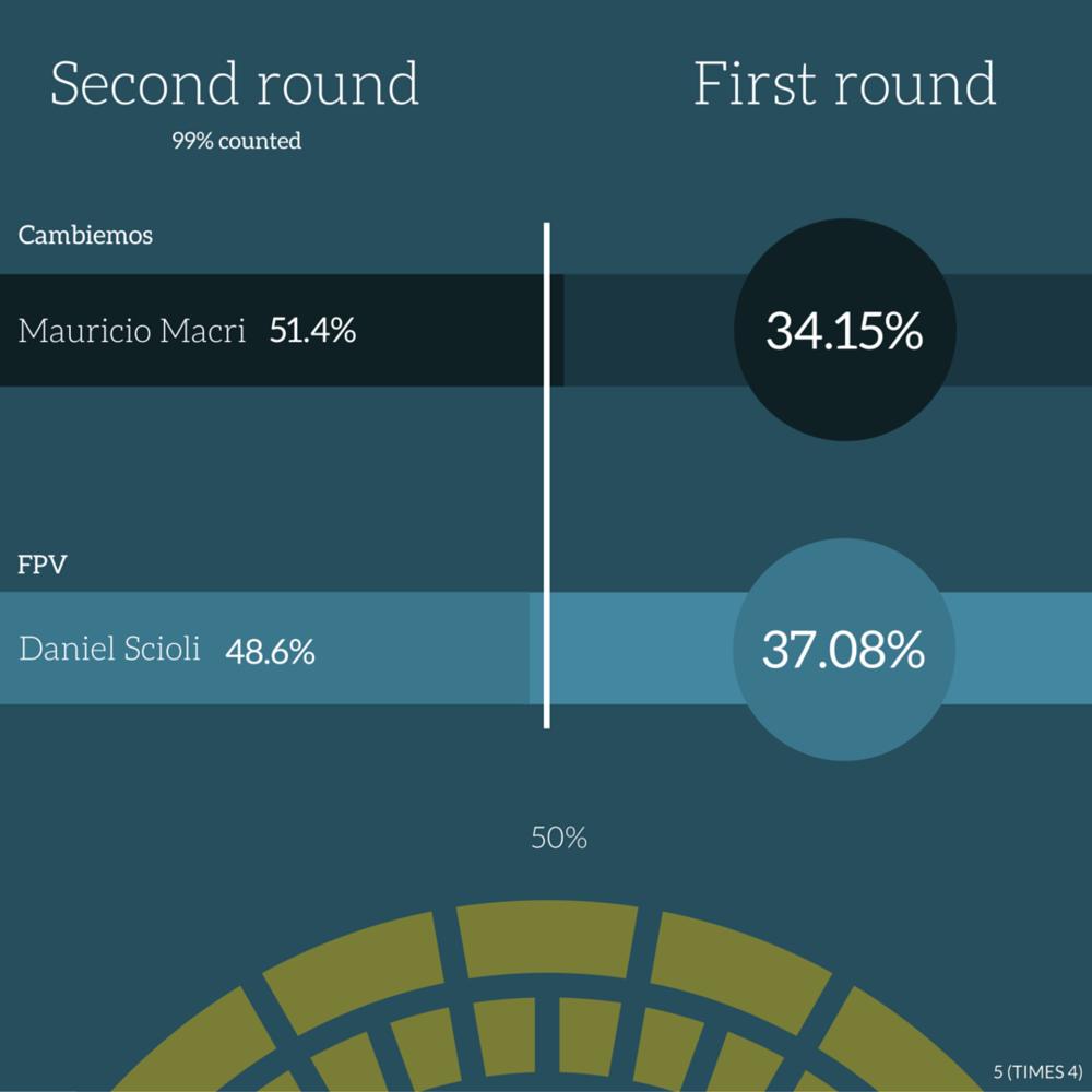 ARGENTINA ELECTION RESULT