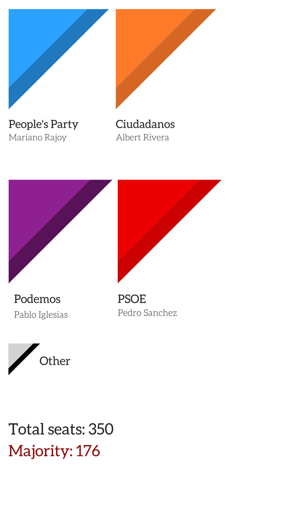 spanish election results 2015