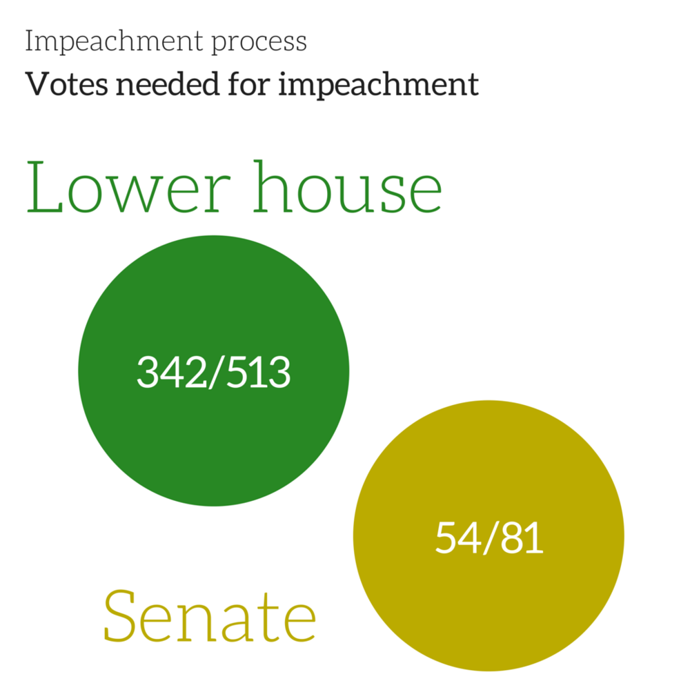 brazil votes needed for impeachment