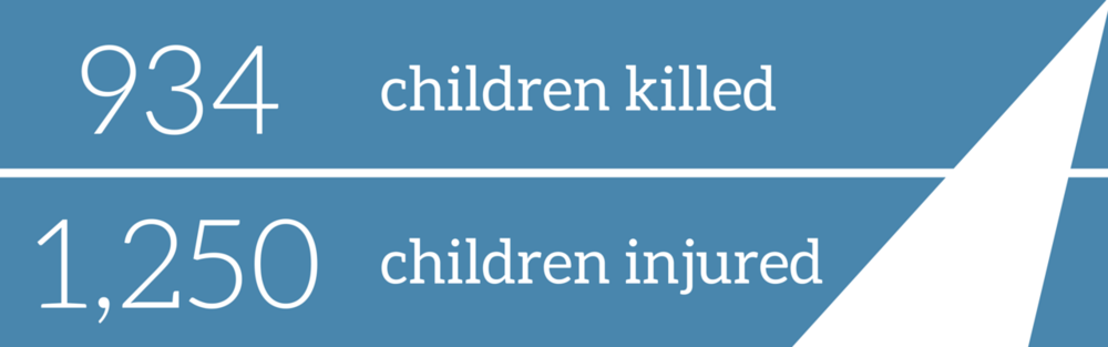 UNICEF/WHO data