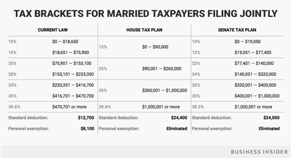11-15-17-married-jointly-tax-brackets-current-house-senate.png