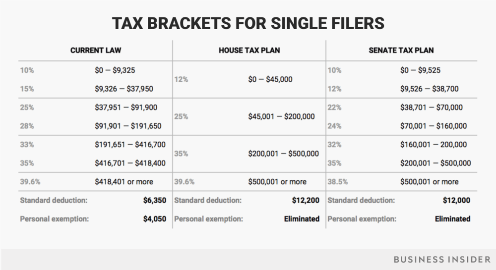 11-15-17-single-tax-brackets-current-house-senate.png