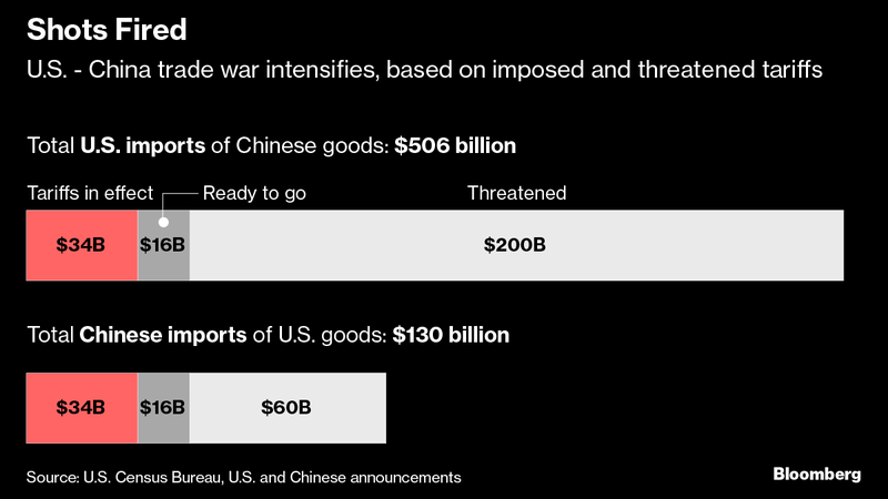 August 6, 2018 - prior to recent round of 16b in tariffs