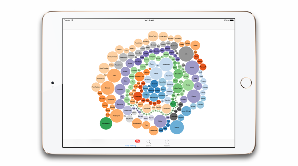 Cluster visualization of the corpus