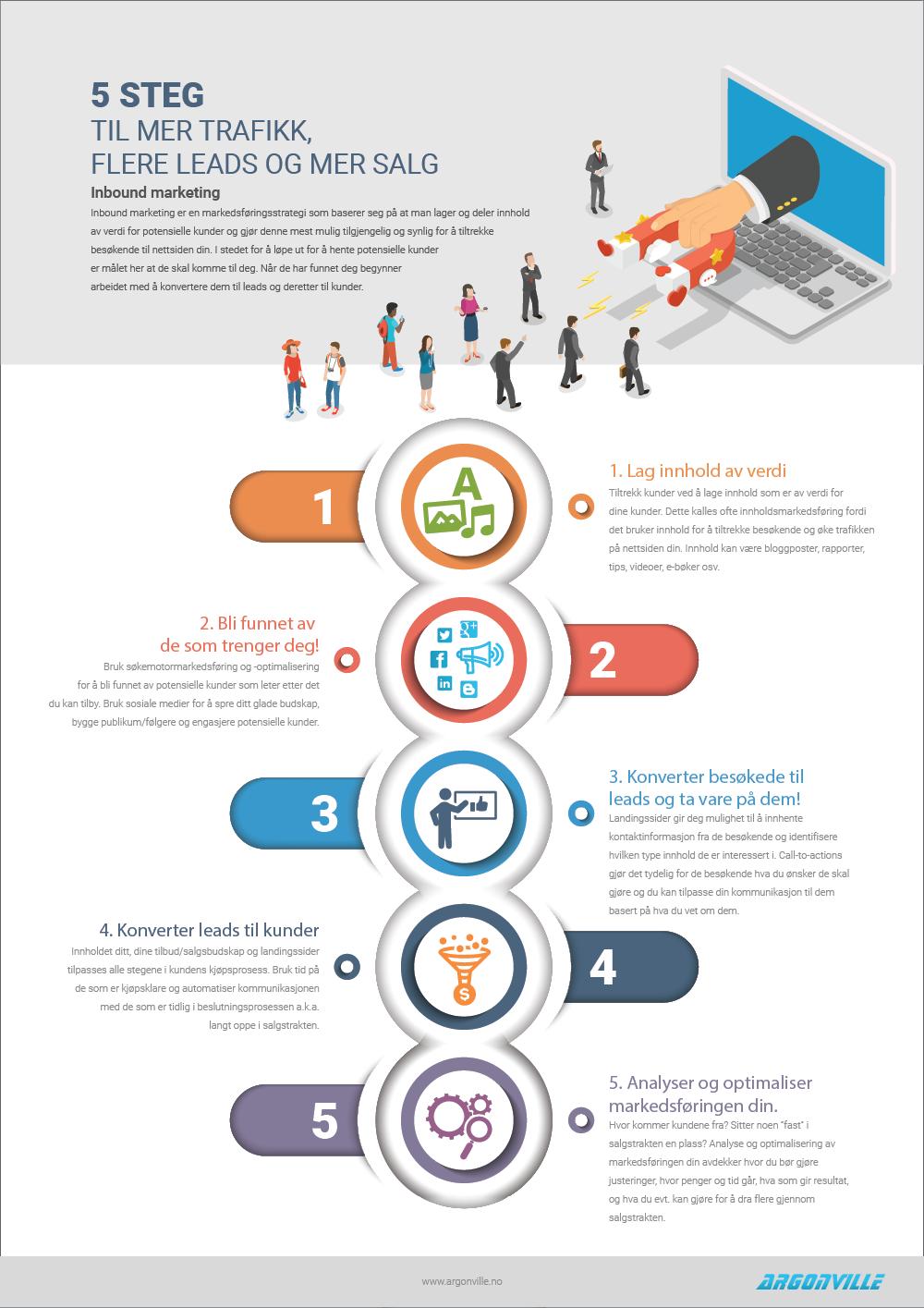 5 steg til mer trafikk, flere leads og mer salg.png