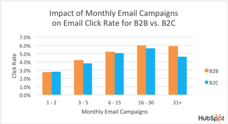 http://blog.hubspot.com/marketing/email-open-click-rate-benchmark