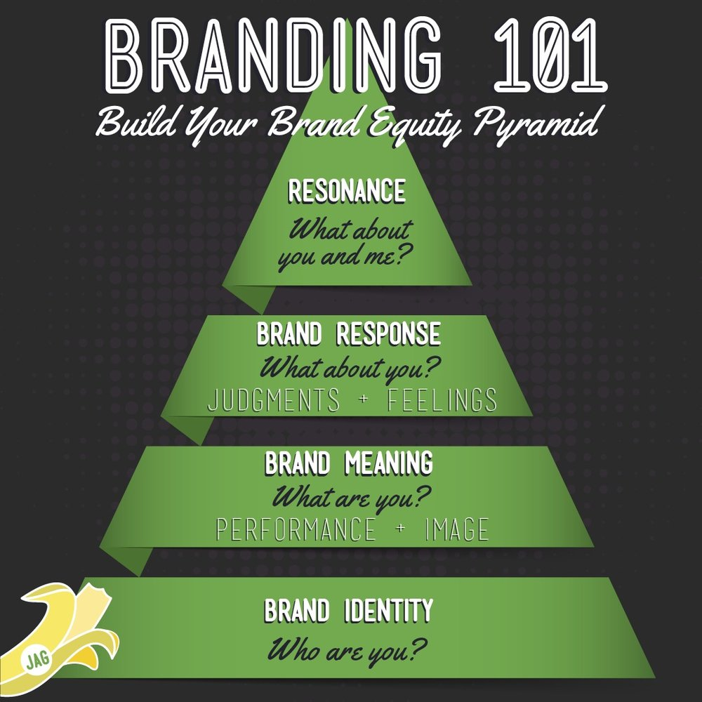 Branding101: Build your Brand Equity Pyramid with JAG Branding